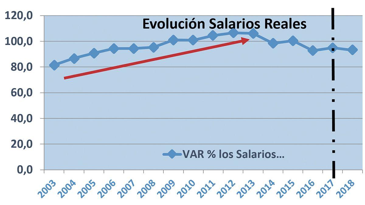 Los salarios relaes y el financiamiento complícan al sector de la construcción pero finalmente crecerá este año
