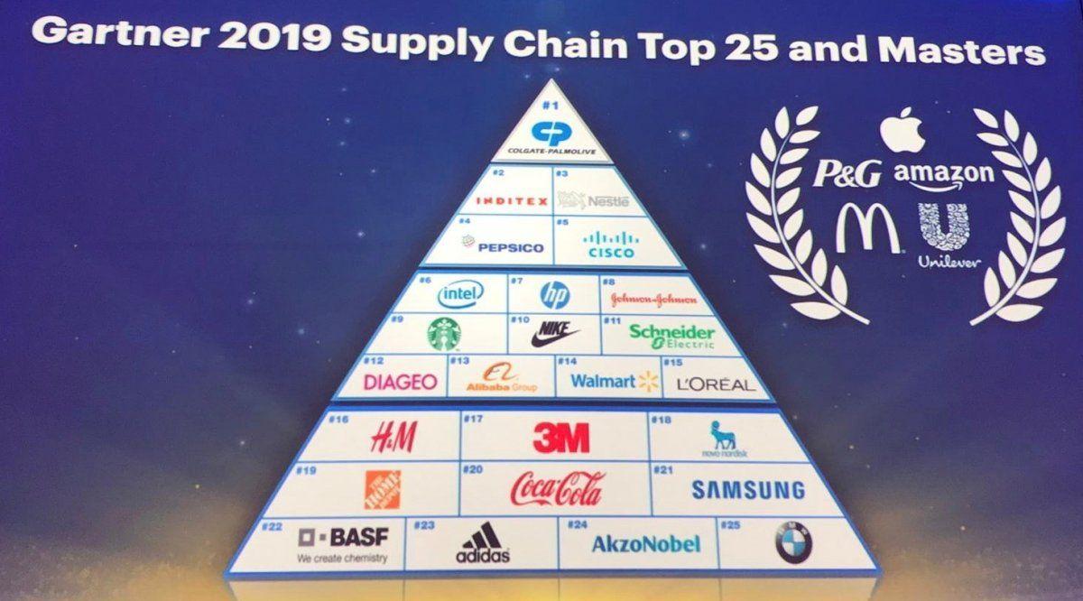 Schneider Electric está entre las 25 empresas con las mejores cadenas de suministro de 2019