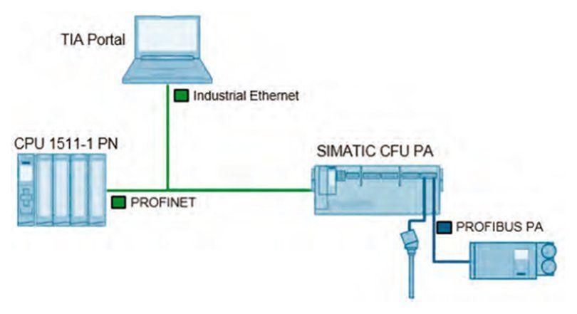 Siemens presenta solución para integrar instrumentación de campo directo a su gama de plcs