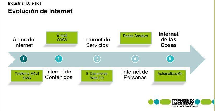 Conferencia de Phoenix Contact sobre Industria 4.0 e Internet de las Cosas