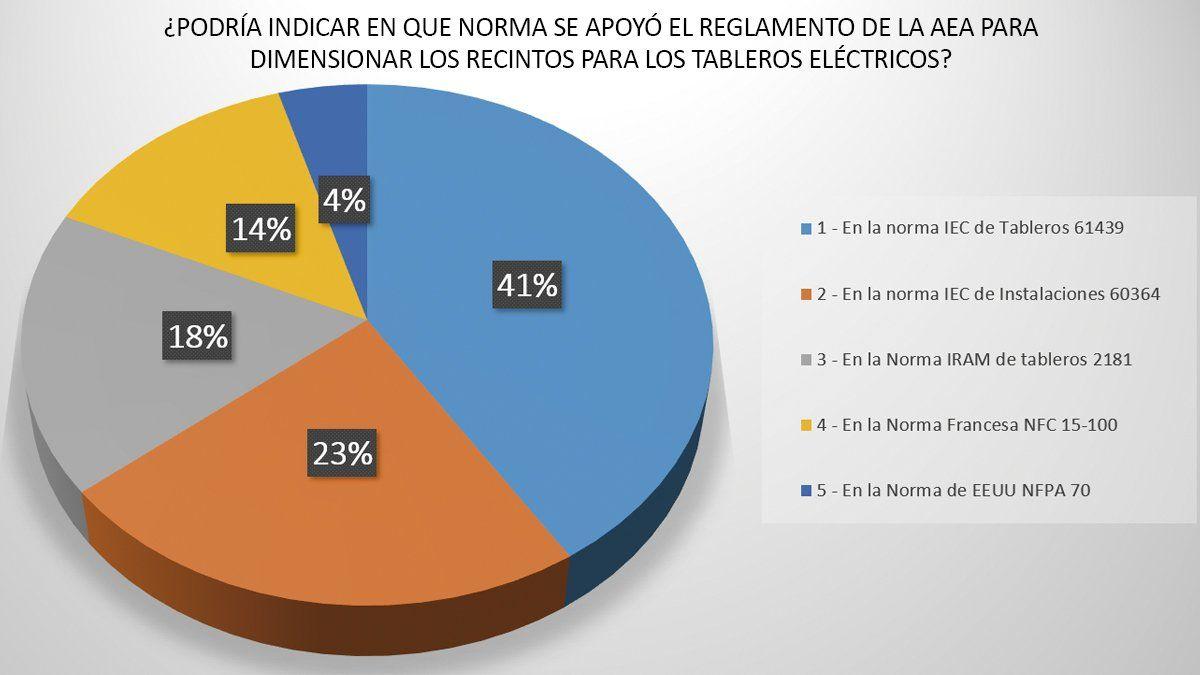 Sorprendentes resultados de la encuesta sobre tableros