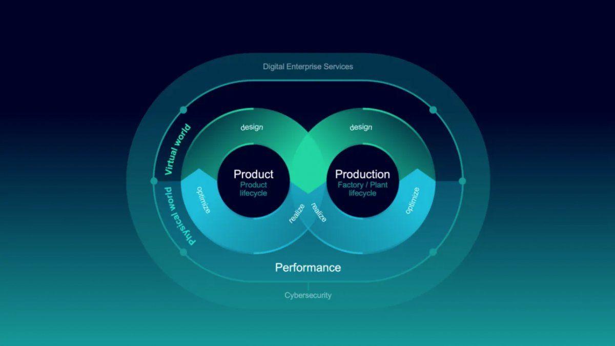 Digitalización en la Fusión de los mundos físico y virtual