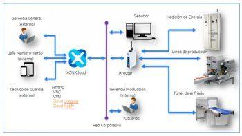 Acceso Remoto: Servicio técnico eficiente y de calidad con la solución IXON Cloud