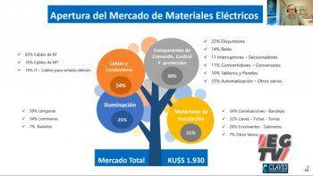 Claves: los números para entender el mercado eléctrico