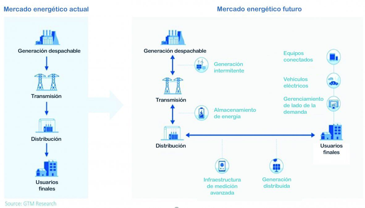 Descentralización y lo que esto significa