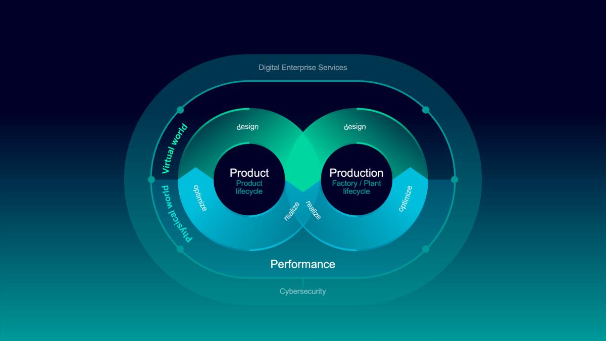 Siemens impulsa la fusión de los mundos físico y virtual para una industria más flexible y sostenible