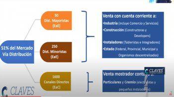 CLAVES: ¿Cómo se compone el canal de distribución de materiales eléctricos?